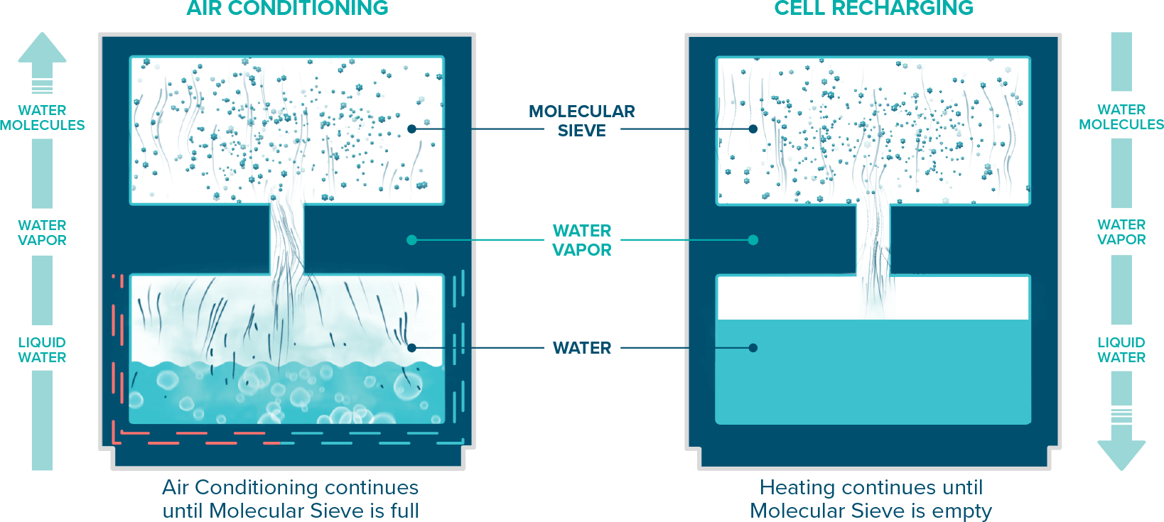 oxicool diagram